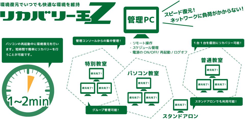 リカバリー王Z:スピード復元でネットワークに負荷をかけない。リカバリー王Zがあれば、環境復元でいつでも快適な環境を維持できます。
