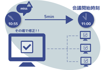 NetPresenter Pro すぐに修正、再配布できる。イメージ画像