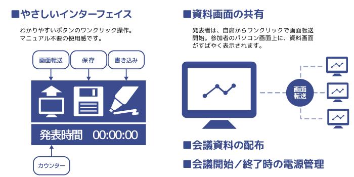 やさしいインターフェイス・資料画面の共有・会議資料の配布・会議開始/終了時の電源管理