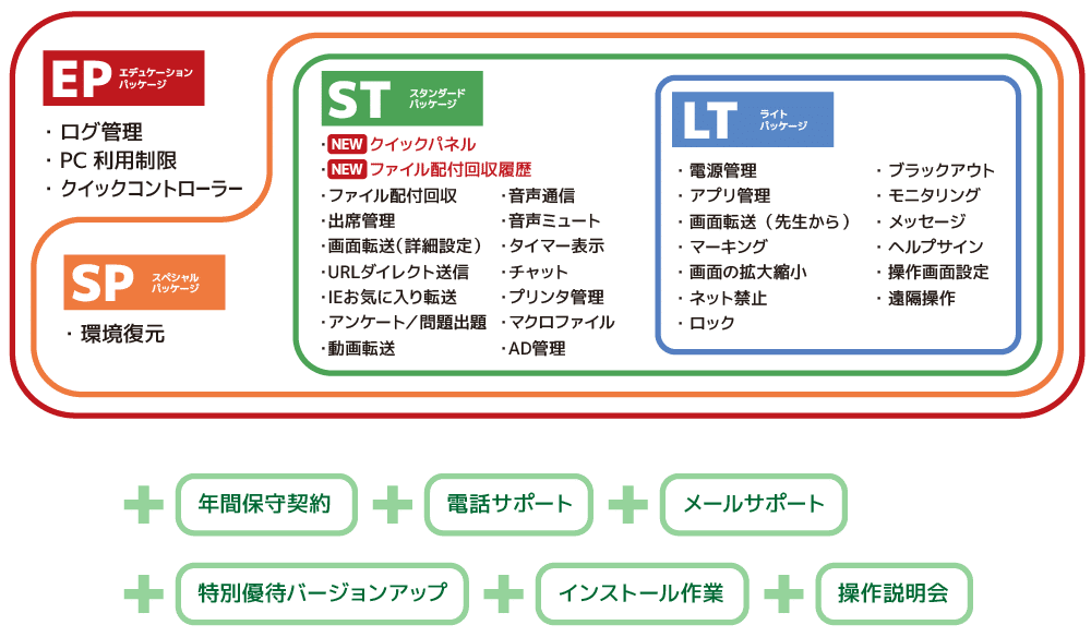 リモコン倶楽部Zのパッケージと機能の構成イメージ画像