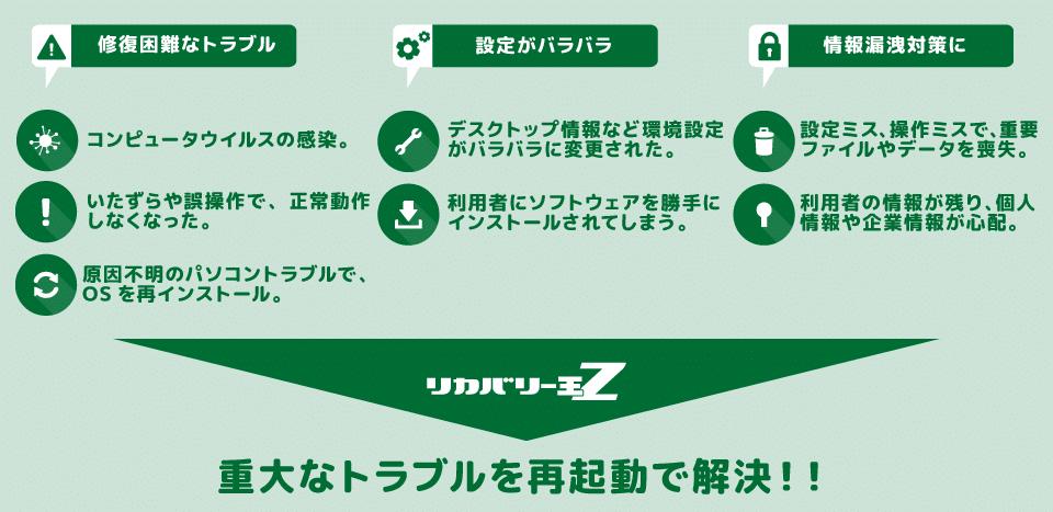 リカバリー王Z:重大なトラブルを再起動で一発解決!コンピュータウィルスの感染や、バラバラになった環境設定、利用者情報などもきれいに環境復元できます。