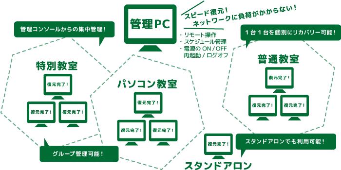 管理コンソールからのリモート操作で集中管理が可能です。スケジュール管理や、電源のON・OFF操作も簡単!グループ管理スタンドアロンでも利用可能です。