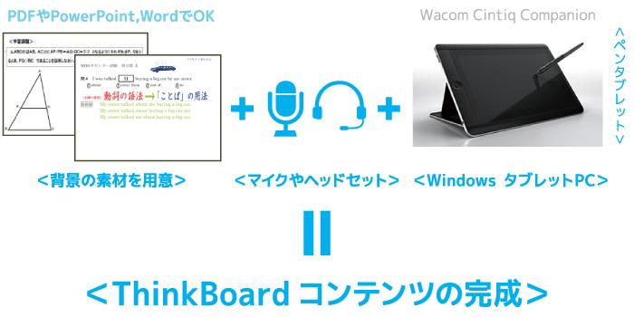 背景の素材を用意して、マイクやヘッドセットとペンタブレットがあれば、あっという間にThinkBoardコンテンツが完成できます。