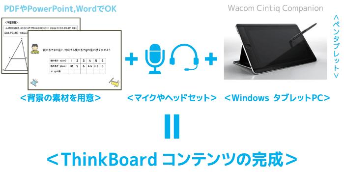 ThinkBoardは、PDFやパワーポイント、ワードなど背景の素材は何でもOK!高価なビデオカメラ不要で映像コンテンツが作成できます。コンテンツ容量も小さいので、メールで配布したり、YouTubeやFacebookに公開して、PC・タブレット・スマートフォンなどで視聴できます。